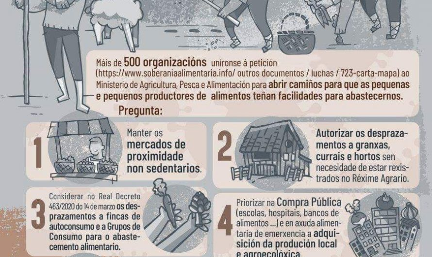 #SOS Campesiñado Covid-19